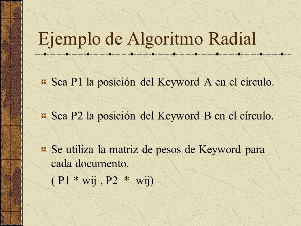 Ejemplo de Algoritmo Radial Sea P1 la posición del Keyword A en el círculo.