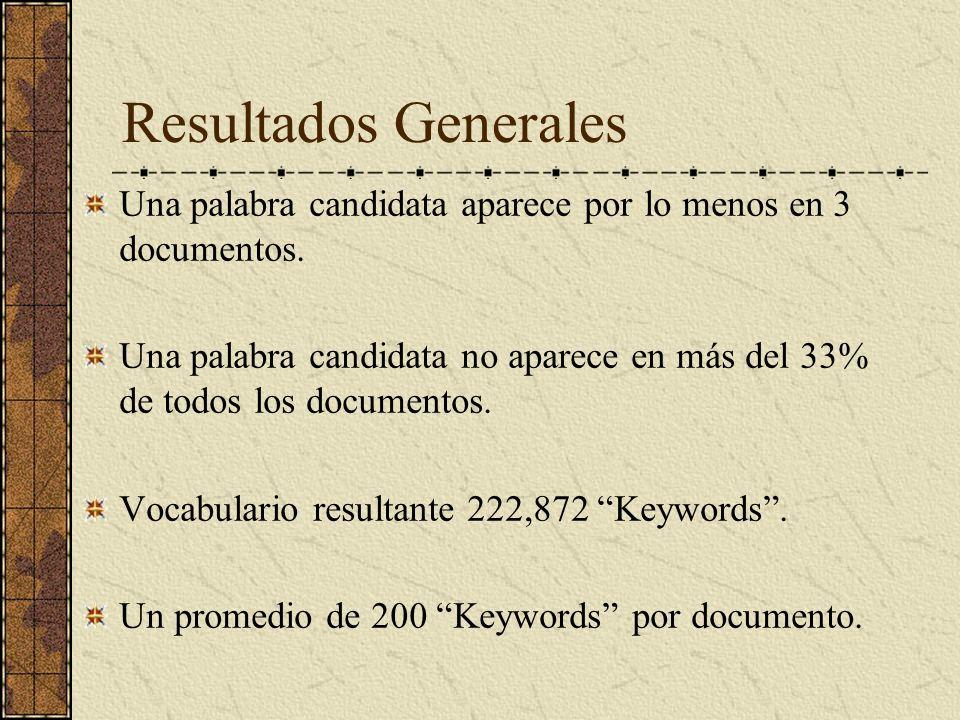 Resultados Generales Una palabra candidata aparece por lo menos en 3 documentos.