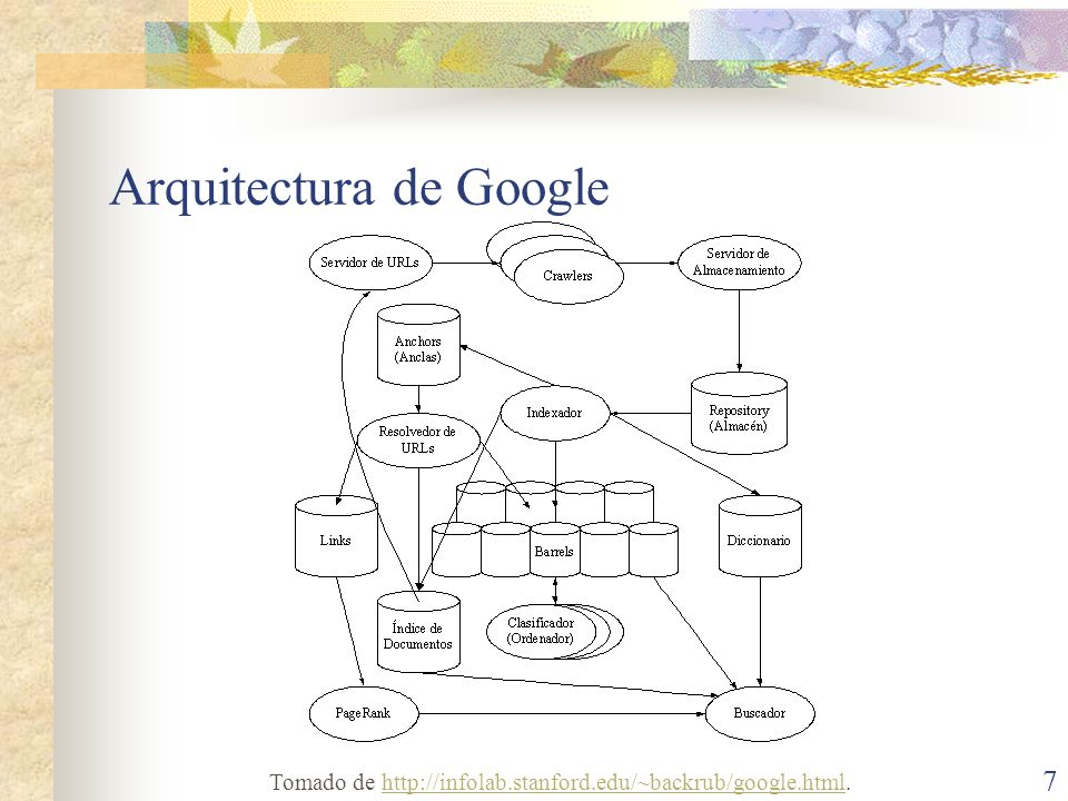Arquitectura de Google 7 Tomado de http://infolab.stanford.edu/~backrub/google.html.http://infolab.stanford.edu/~backrub/google.html