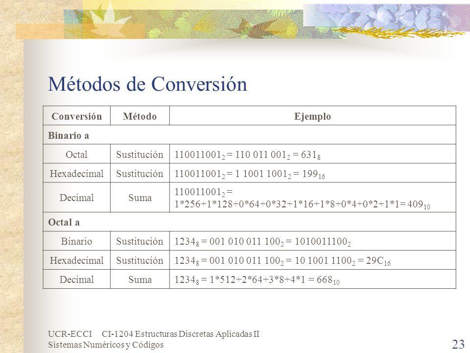 UCR-ECCI CI-1204 Estructuras Discretas Aplicadas II Sistemas Numéricos y Códigos Métodos de Conversión ConversiónMétodoEjemplo Binario a OctalSustituc