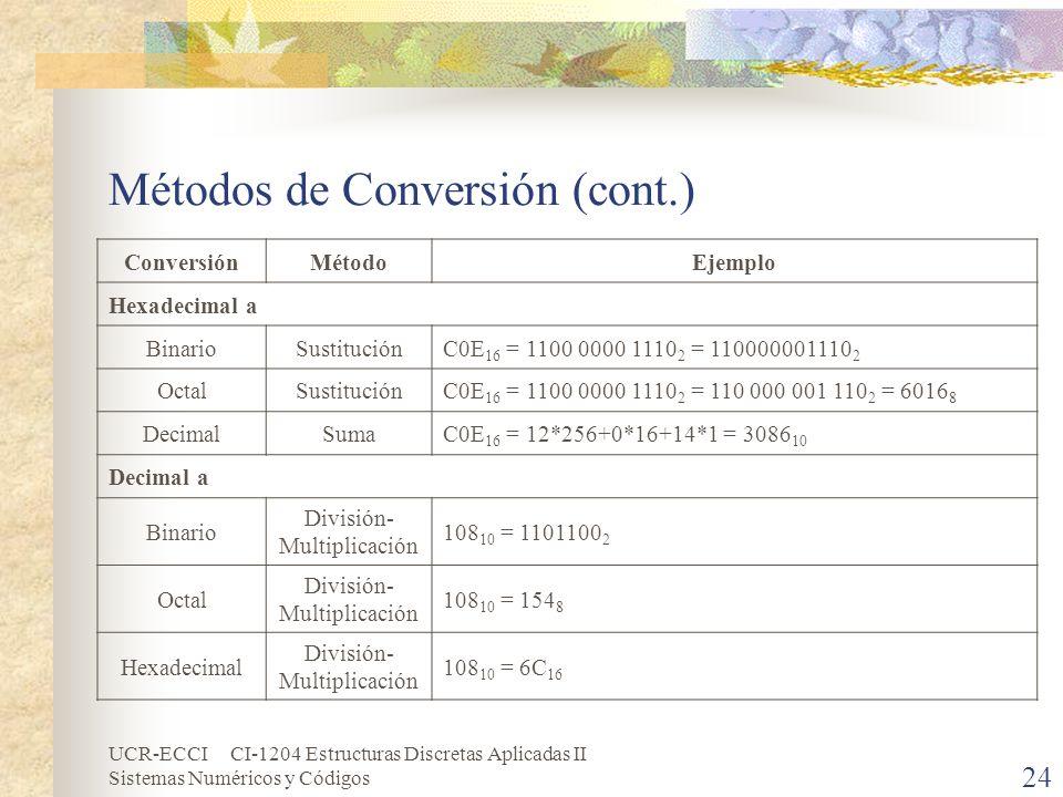 UCR-ECCI CI-1204 Estructuras Discretas Aplicadas II Sistemas Numéricos y Códigos Métodos de Conversión (cont.) ConversiónMétodoEjemplo Hexadecimal a B