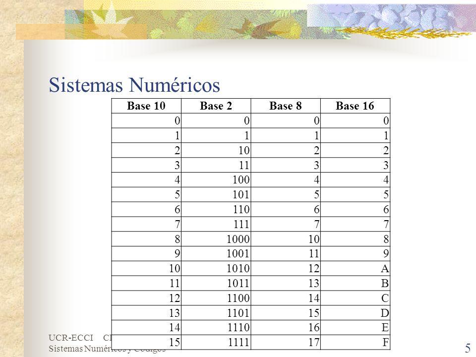 UCR-ECCI CI-1204 Estructuras Discretas Aplicadas II Sistemas Numéricos y Códigos Sistemas Numéricos 5 Base 10Base 2Base 8Base 16 0000 1111 21022 31133