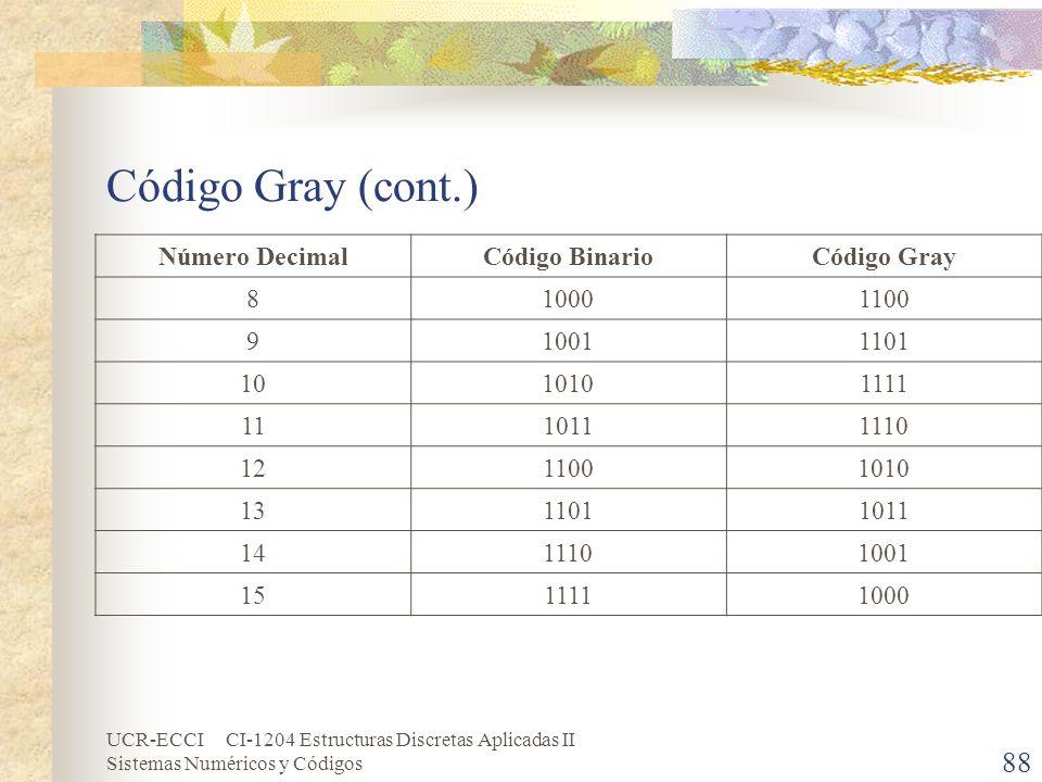 UCR-ECCI CI-1204 Estructuras Discretas Aplicadas II Sistemas Numéricos y Códigos Código Gray (cont.) Número DecimalCódigo BinarioCódigo Gray 810001100