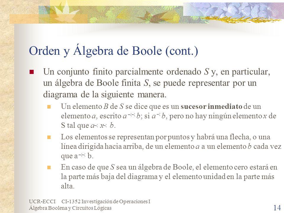 UCR-ECCI CI-1352 Investigación de Operaciones I Álgebra Boolena y Circuitos Lógicas 14 Orden y Álgebra de Boole (cont.) Un conjunto finito parcialment