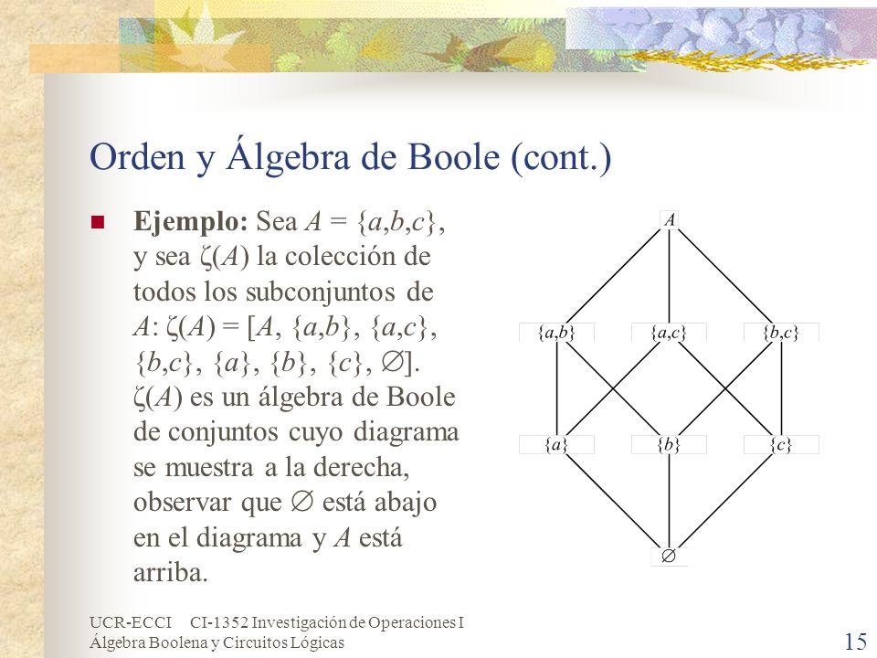 UCR-ECCI CI-1352 Investigación de Operaciones I Álgebra Boolena y Circuitos Lógicas 15 Orden y Álgebra de Boole (cont.) Ejemplo: Sea A = {a,b,c}, y se