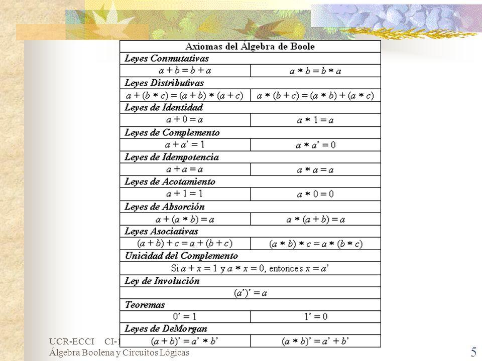 UCR-ECCI CI-1352 Investigación de Operaciones I Álgebra Boolena y Circuitos Lógicas 6 Álgebra Booleana (cont.) Ejemplos: Sea B el conjunto de dos elementos, {0,1}, con operaciones + y * definidas: Los complementos se defines por 1 = 0 y 0 = 1.