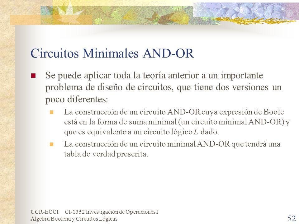 UCR-ECCI CI-1352 Investigación de Operaciones I Álgebra Boolena y Circuitos Lógicas 52 Circuitos Minimales AND-OR Se puede aplicar toda la teoría ante