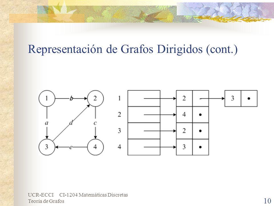 UCR-ECCI CI-1204 Matemáticas Discretas Teoría de Grafos 10 Representación de Grafos Dirigidos (cont.)