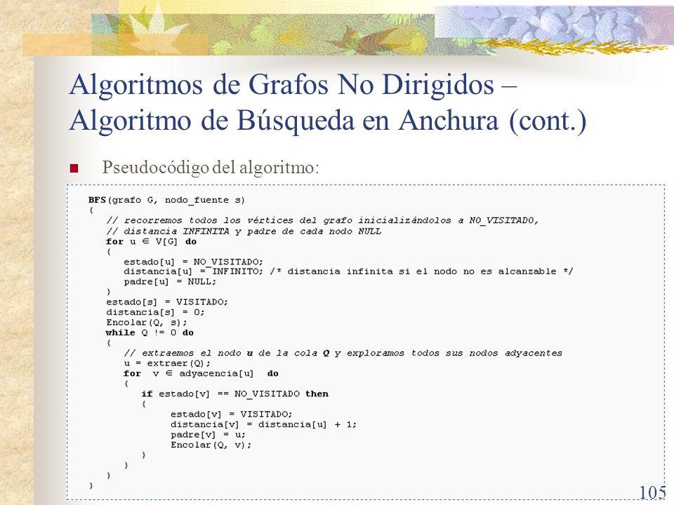 UCR-ECCI CI-1204 Matemáticas Discretas Teoría de Grafos Algoritmos de Grafos No Dirigidos – Algoritmo de Búsqueda en Anchura (cont.) Pseudocódigo del