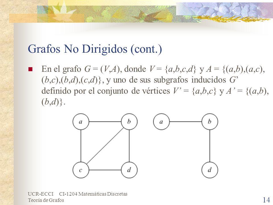 UCR-ECCI CI-1204 Matemáticas Discretas Teoría de Grafos 14 Grafos No Dirigidos (cont.) En el grafo G = (V,A), donde V = {a,b,c,d} y A = {(a,b),(a,c),