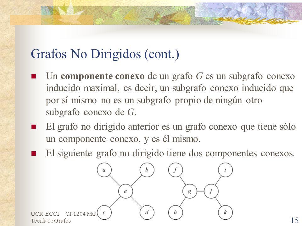 UCR-ECCI CI-1204 Matemáticas Discretas Teoría de Grafos Grafos No Dirigidos (cont.) Un componente conexo de un grafo G es un subgrafo conexo inducido
