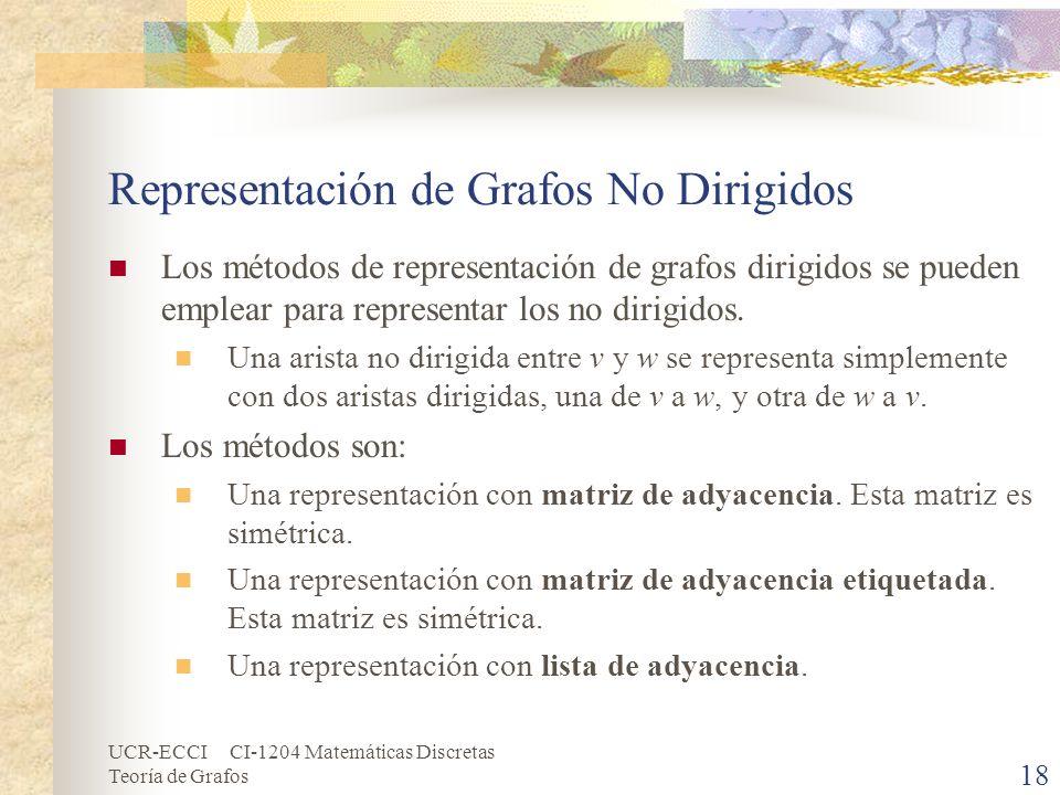 UCR-ECCI CI-1204 Matemáticas Discretas Teoría de Grafos 18 Representación de Grafos No Dirigidos Los métodos de representación de grafos dirigidos se