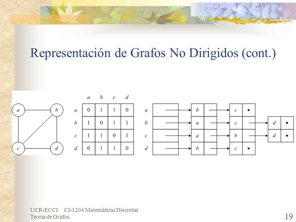 UCR-ECCI CI-1204 Matemáticas Discretas Teoría de Grafos 19 Representación de Grafos No Dirigidos (cont.)