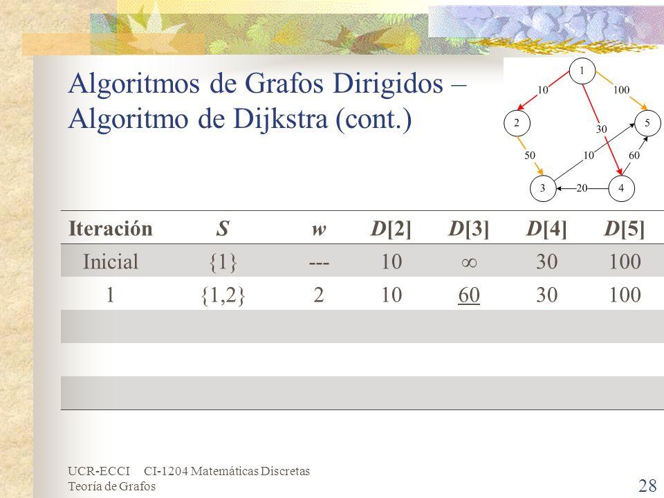 UCR-ECCI CI-1204 Matemáticas Discretas Teoría de Grafos Algoritmos de Grafos Dirigidos – Algoritmo de Dijkstra (cont.) IteraciónSwD[2]D[3]D[4]D[5] Ini