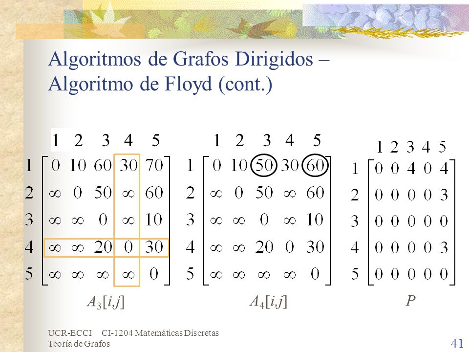 UCR-ECCI CI-1204 Matemáticas Discretas Teoría de Grafos Algoritmos de Grafos Dirigidos – Algoritmo de Floyd (cont.) 41 A 4 [i,j]P A 3 [i,j] 1 2 3 4 5