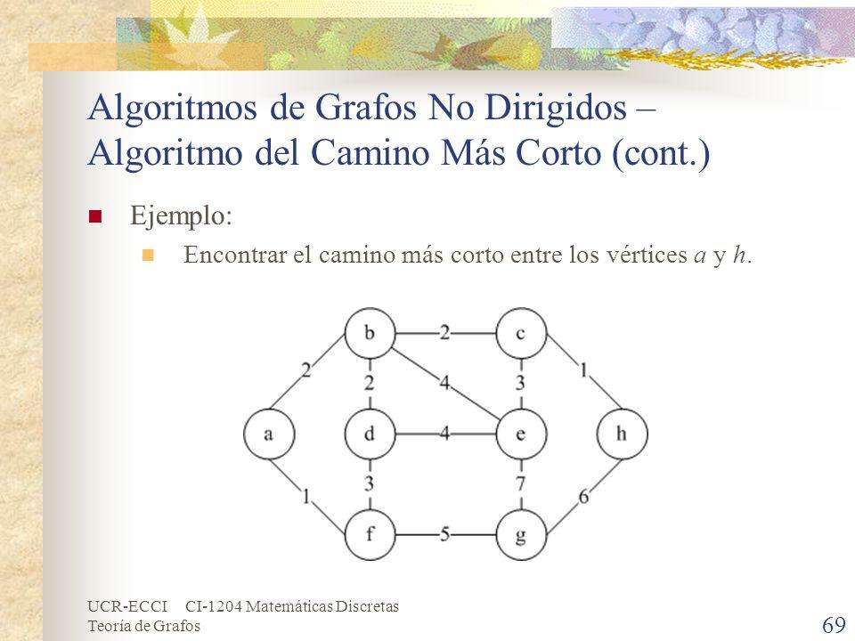 UCR-ECCI CI-1204 Matemáticas Discretas Teoría de Grafos Algoritmos de Grafos No Dirigidos – Algoritmo del Camino Más Corto (cont.) Ejemplo: Encontrar