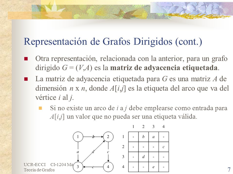 UCR-ECCI CI-1204 Matemáticas Discretas Teoría de Grafos 7 Representación de Grafos Dirigidos (cont.) Otra representación, relacionada con la anterior,