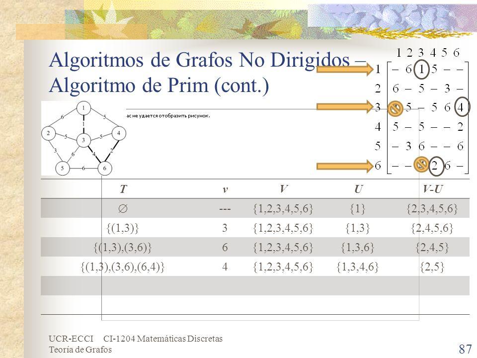 UCR-ECCI CI-1204 Matemáticas Discretas Teoría de Grafos Algoritmos de Grafos No Dirigidos – Algoritmo de Prim (cont.) 87 TvVUV-U ---{1,2,3,4,5,6}{1}{2
