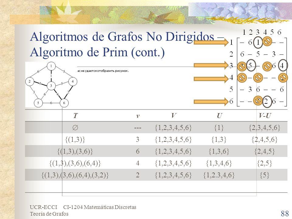 UCR-ECCI CI-1204 Matemáticas Discretas Teoría de Grafos Algoritmos de Grafos No Dirigidos – Algoritmo de Prim (cont.) 88 TvVUV-U ---{1,2,3,4,5,6}{1}{2
