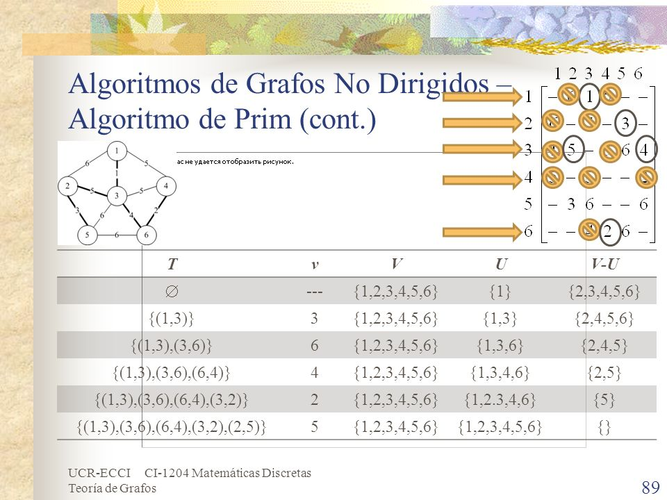 UCR-ECCI CI-1204 Matemáticas Discretas Teoría de Grafos Algoritmos de Grafos No Dirigidos – Algoritmo de Prim (cont.) 89 TvVUV-U ---{1,2,3,4,5,6}{1}{2