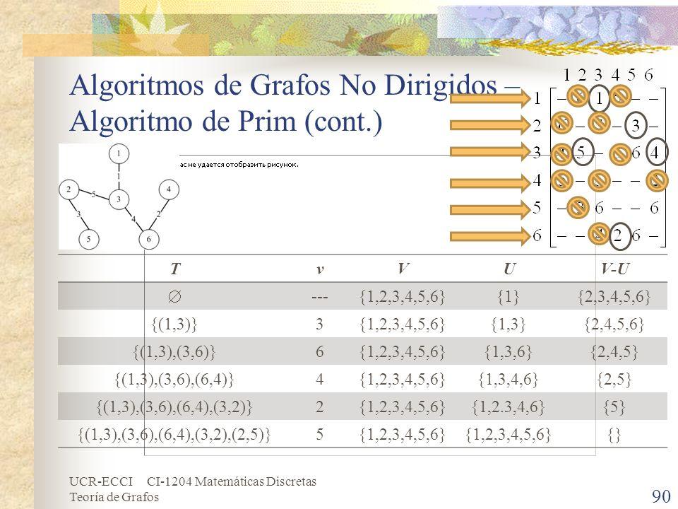 UCR-ECCI CI-1204 Matemáticas Discretas Teoría de Grafos Algoritmos de Grafos No Dirigidos – Algoritmo de Prim (cont.) 90 TvVUV-U ---{1,2,3,4,5,6}{1}{2