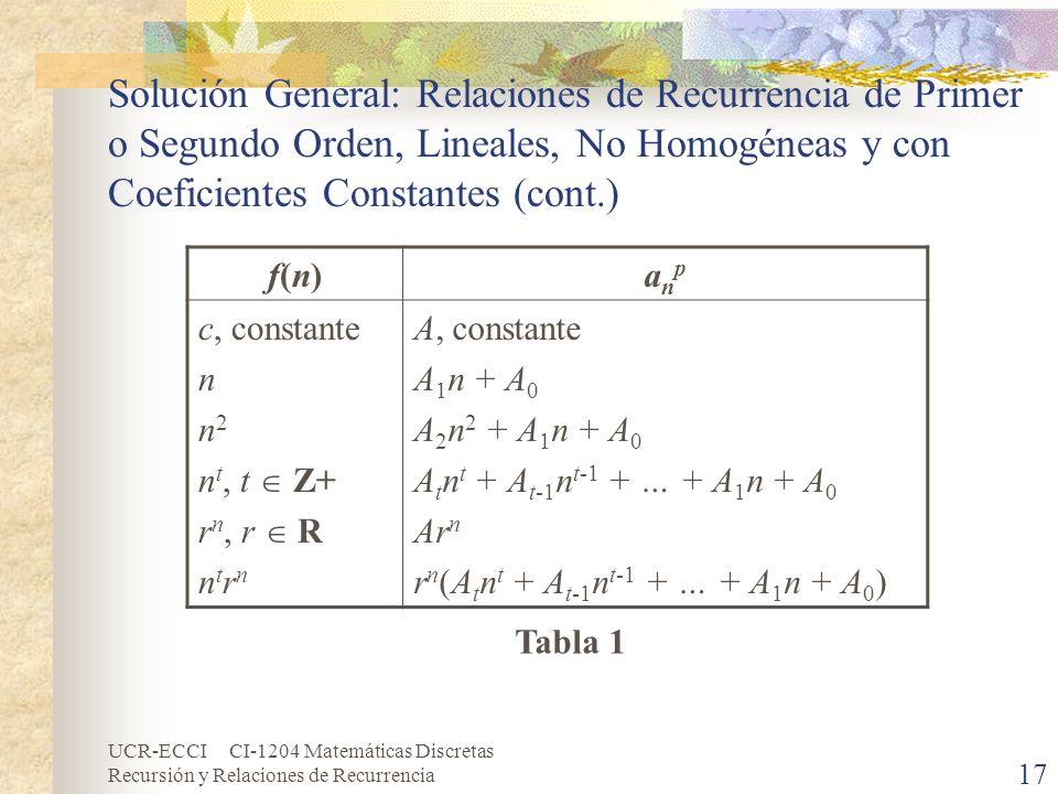 UCR-ECCI CI-1204 Matemáticas Discretas Recursión y Relaciones de Recurrencia 17 Solución General: Relaciones de Recurrencia de Primer o Segundo Orden,