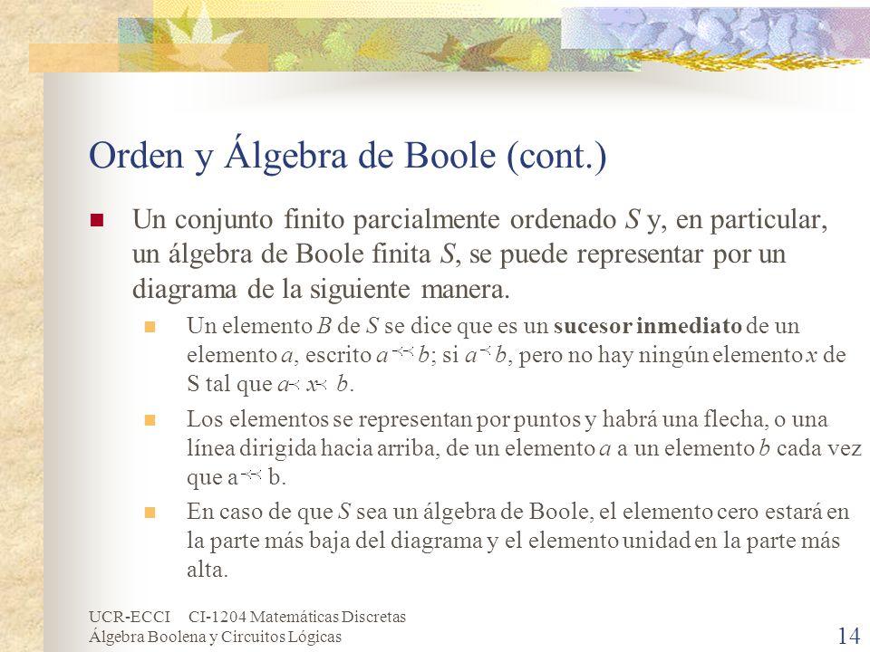 UCR-ECCI CI-1204 Matemáticas Discretas Álgebra Boolena y Circuitos Lógicas 14 Orden y Álgebra de Boole (cont.) Un conjunto finito parcialmente ordenad