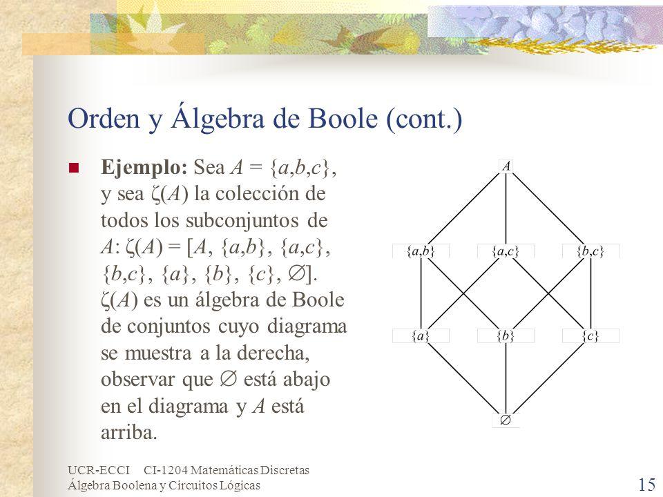 UCR-ECCI CI-1204 Matemáticas Discretas Álgebra Boolena y Circuitos Lógicas 15 Orden y Álgebra de Boole (cont.) Ejemplo: Sea A = {a,b,c}, y sea ζ(A) la