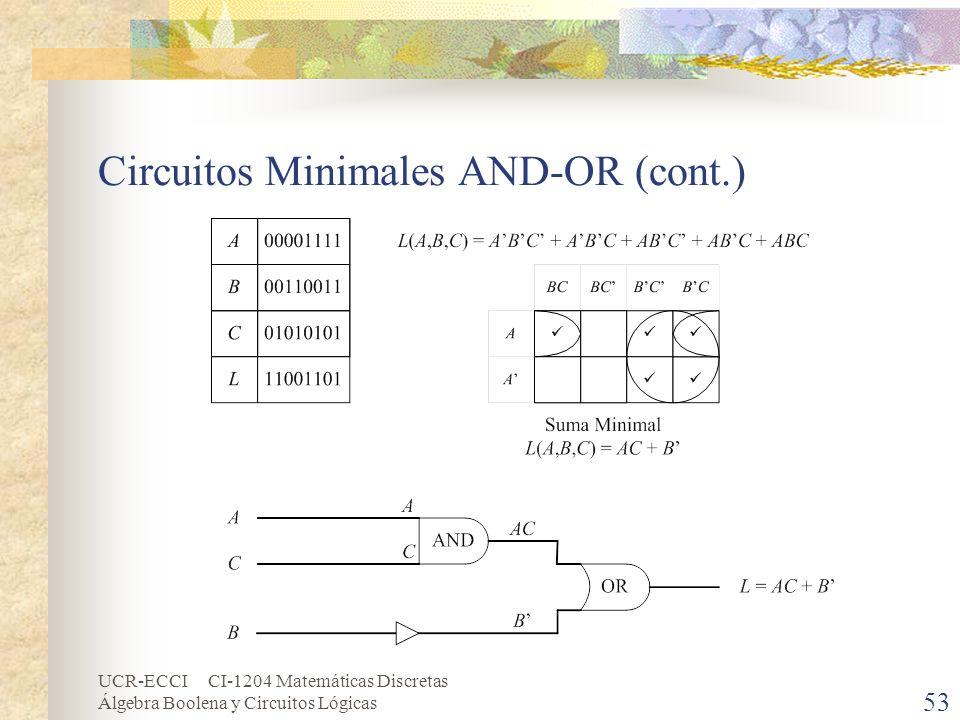 UCR-ECCI CI-1204 Matemáticas Discretas Álgebra Boolena y Circuitos Lógicas 53 Circuitos Minimales AND-OR (cont.)