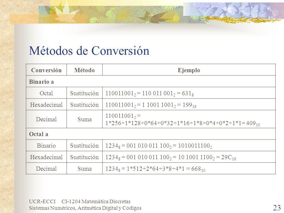 UCR-ECCI CI-1204 Matemática Discretas Sistemas Numéricos, Aritmética Digital y Códigos Métodos de Conversión ConversiónMétodoEjemplo Binario a OctalSu
