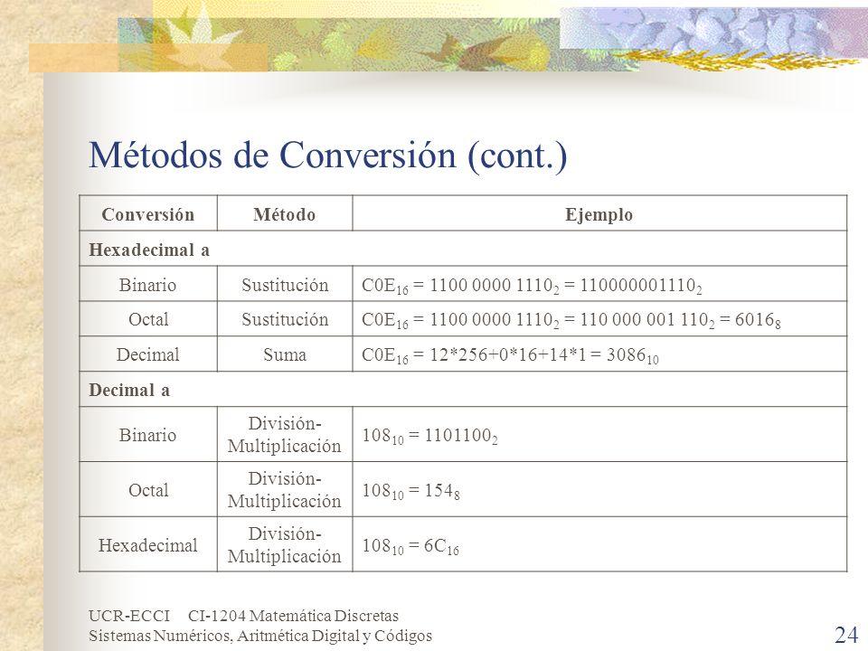 UCR-ECCI CI-1204 Matemática Discretas Sistemas Numéricos, Aritmética Digital y Códigos Métodos de Conversión (cont.) ConversiónMétodoEjemplo Hexadecim