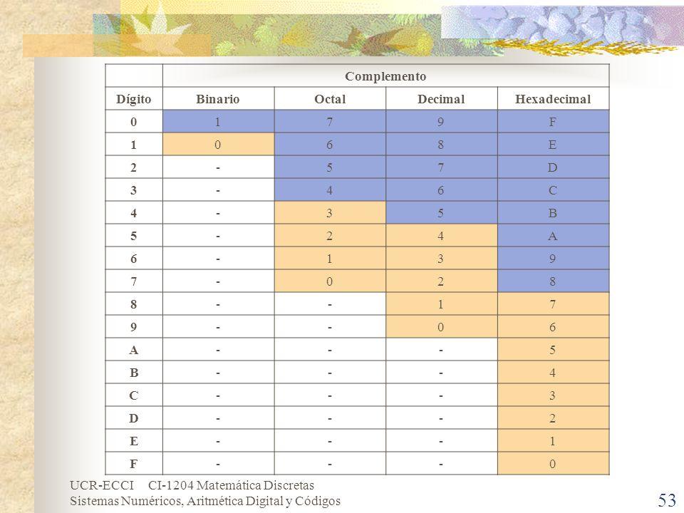 UCR-ECCI CI-1204 Matemática Discretas Sistemas Numéricos, Aritmética Digital y Códigos 53 Complemento DígitoBinarioOctalDecimalHexadecimal 0179F 1068E