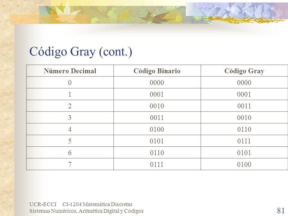 UCR-ECCI CI-1204 Matemática Discretas Sistemas Numéricos, Aritmética Digital y Códigos Código Gray (cont.) Número DecimalCódigo BinarioCódigo Gray 000