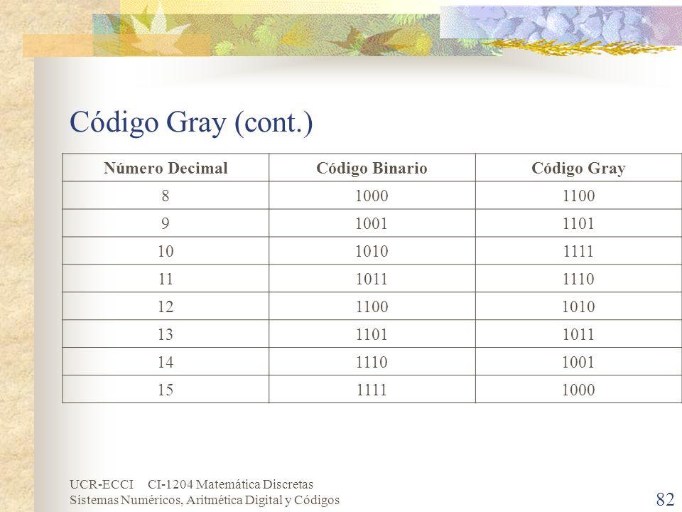 UCR-ECCI CI-1204 Matemática Discretas Sistemas Numéricos, Aritmética Digital y Códigos Código Gray (cont.) Número DecimalCódigo BinarioCódigo Gray 810