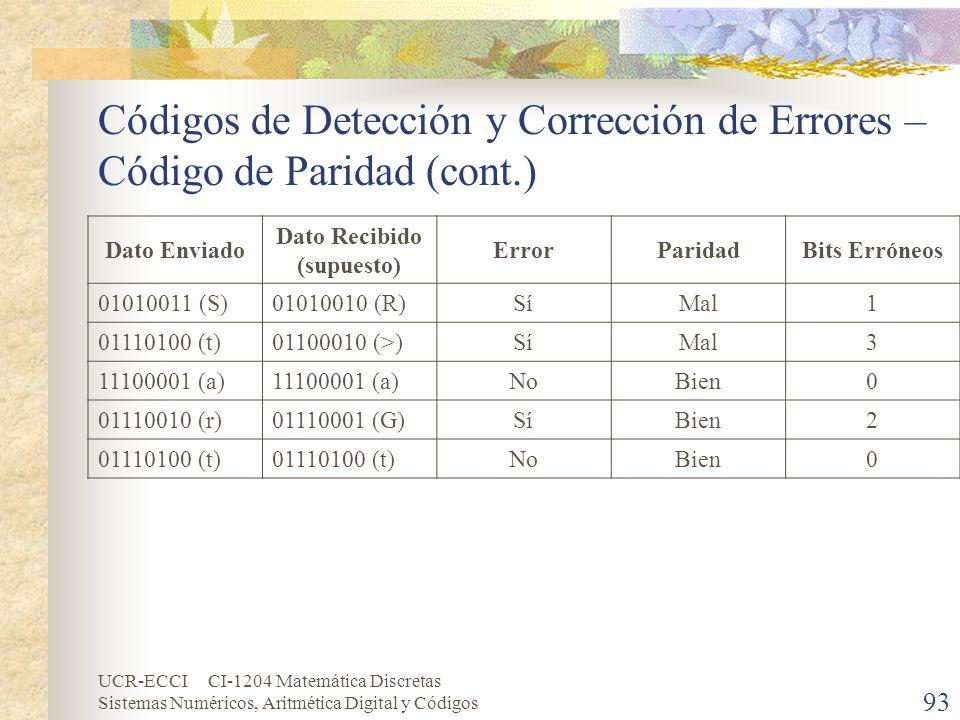 UCR-ECCI CI-1204 Matemática Discretas Sistemas Numéricos, Aritmética Digital y Códigos Códigos de Detección y Corrección de Errores – Código de Parida
