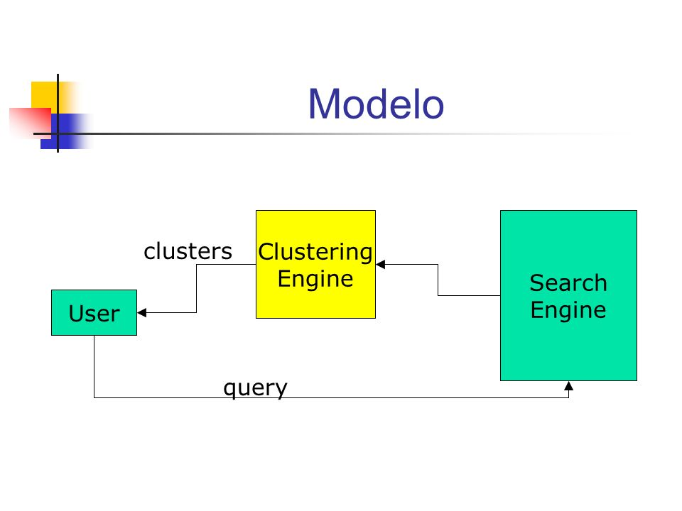 Requerimientos principales Relevance: método que produce clusters que agrupan los documentos relevantes separandolos de los irrelevantes.