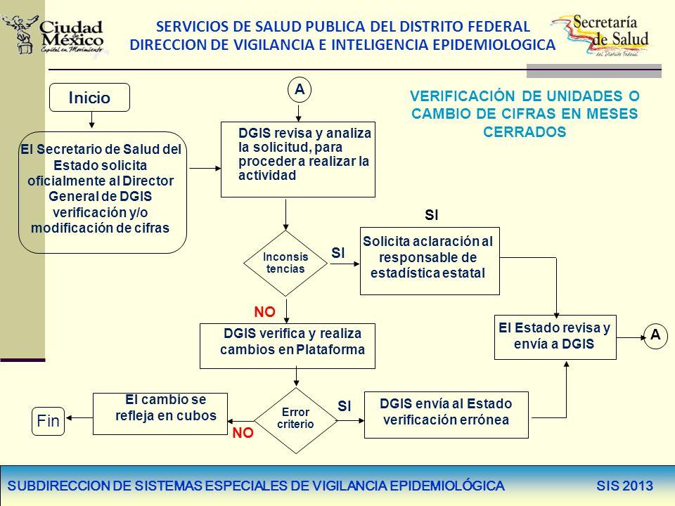 SERVICIOS DE SALUD PUBLICA DEL DISTRITO FEDERAL DIRECCION DE VIGILANCIA E INTELIGENCIA EPIDEMIOLOGICA VERIFICACIÓN DE UNIDADES O CAMBIO DE CIFRAS EN M