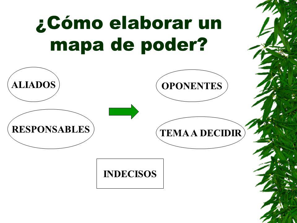 ¿Cómo elaborar un mapa de poder? ALIADOS OPONENTES RESPONSABLES TEMA A DECIDIR INDECISOS