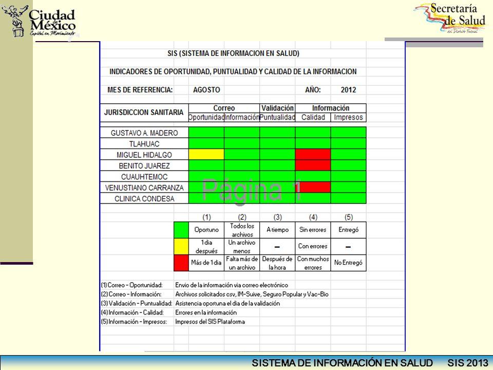 SISTEMA DE INFORMACIÓN EN SALUD SIS 2013