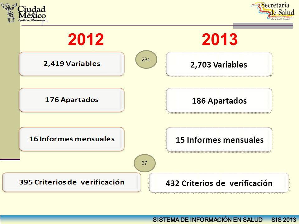SISTEMA DE INFORMACIÓN EN SALUD SIS 2013 2012 2013 2,703 Variables 186 Apartados 15 Informes mensuales 432 Criterios de verificación 284 37
