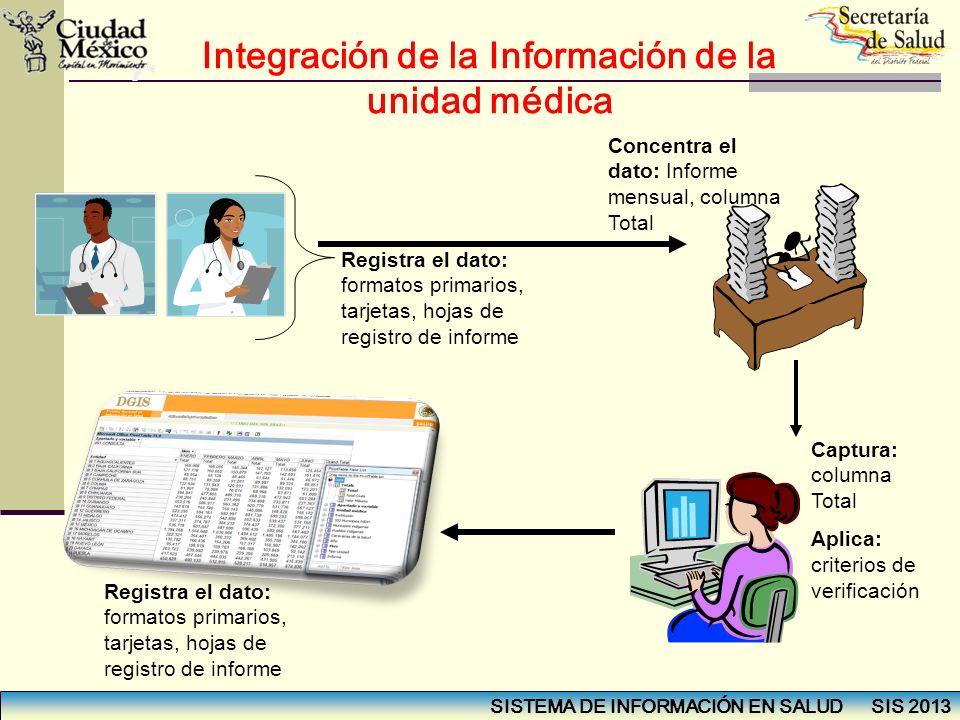 Integración de la Información de la unidad médica Registra el dato: formatos primarios, tarjetas, hojas de registro de informe Concentra el dato: Info