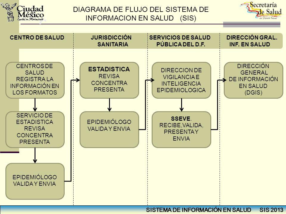 SISTEMA DE INFORMACIÓN EN SALUD SIS 2013 CENTROS DE SALUD REGISTRA LA INFORMACIÓN EN LOS FORMATOS SERVICIO DE ESTADISTICA REVISA CONCENTRA PRESENTA EP