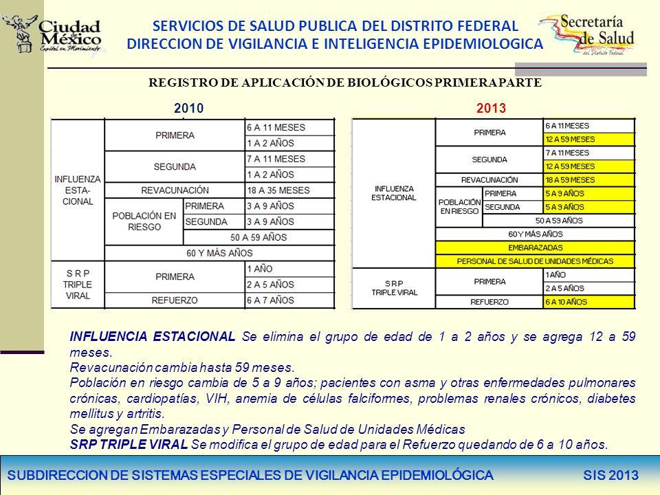 SERVICIOS DE SALUD PUBLICA DEL DISTRITO FEDERAL DIRECCION DE VIGILANCIA E INTELIGENCIA EPIDEMIOLOGICA SUBDIRECCION DE SISTEMAS ESPECIALES DE VIGILANCIA EPIDEMIOLÓGICA SIS 2013 20132010 INFLUENCIA ESTACIONAL Se elimina el grupo de edad de 1 a 2 años y se agrega 12 a 59 meses.
