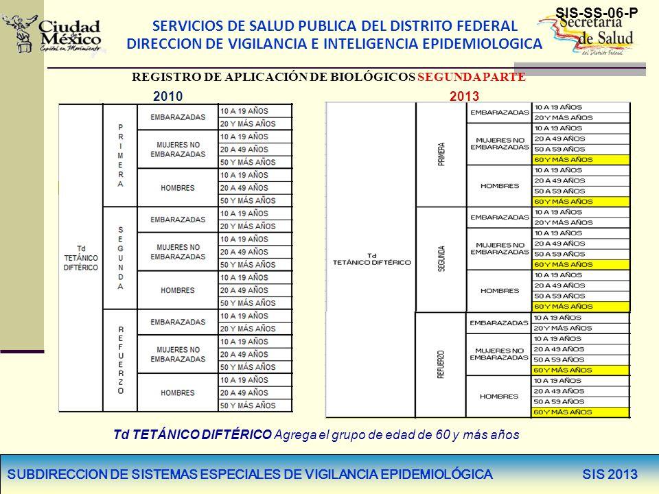 SERVICIOS DE SALUD PUBLICA DEL DISTRITO FEDERAL DIRECCION DE VIGILANCIA E INTELIGENCIA EPIDEMIOLOGICA SUBDIRECCION DE SISTEMAS ESPECIALES DE VIGILANCIA EPIDEMIOLÓGICA SIS 2013 REGISTRO DE APLICACIÓN DE BIOLÓGICOS SEGUNDA PARTE SIS-SS-06-P 2013 2010 Se agrega el biológico Tdpa en Embarazadas dosis aplicadas en el Tercer Trimestre.