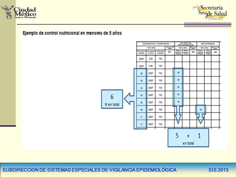 SUBDIRECCION DE SISTEMAS ESPECIALES DE VIGILANCIA EPIDEMIOLÓGICA SIS 2013 TARJETA DE CONTROL PERSONALIZADO DE LA DETECCIÒN DE ANEMIA EN MENORES DE 5 AÑOS, SIS-SS-18Hb-P * En la versión 2010, sólo se registraban niños menores de 5 años con Oportunidades.