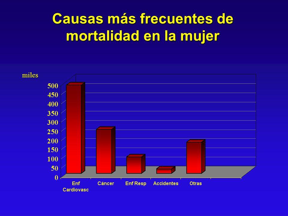 Causas más frecuentes de mortalidad en la mujer miles