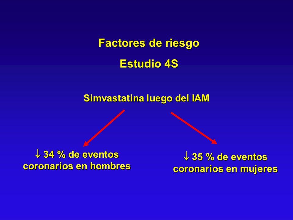 Factores de riesgo Estudio 4S Simvastatina luego del IAM 34 % de eventos coronarios en hombres 34 % de eventos coronarios en hombres 35 % de eventos c