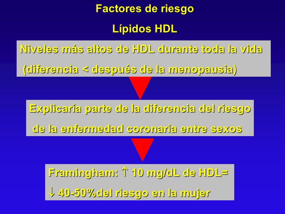 Factores de riesgo Lípidos HDL Niveles más altos de HDL durante toda la vida (diferencia < después de la menopausia) (diferencia < después de la menop