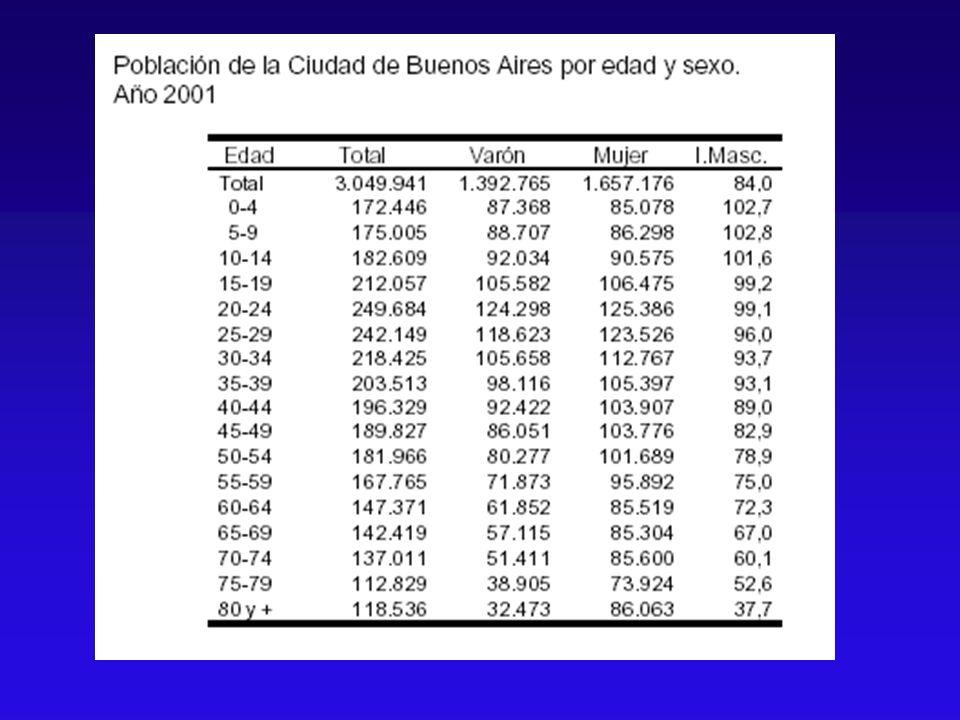 Distribución demográfica de la Ciudad de Buenos Aires, censo del año 2001 49,3% 50,7%50,2% 49,8% 54,7% 45,3% 59,9% 40,1% 72,6% 27,4%