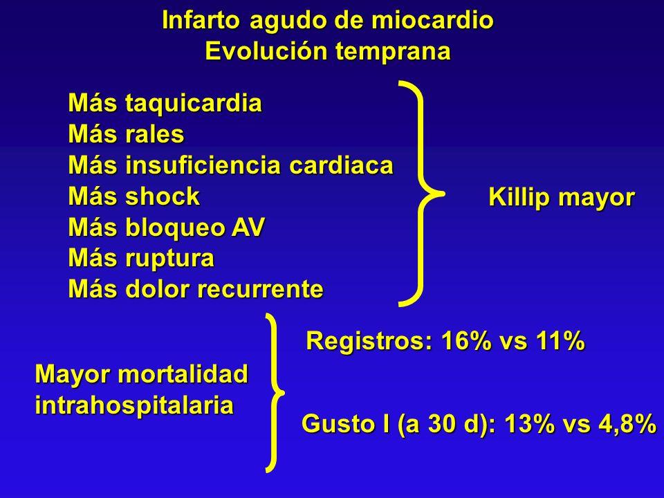 Evolución temprana Mayor mortalidad intrahospitalaria Registros: 16% vs 11% Gusto I (a 30 d): 13% vs 4,8% Más taquicardia Más rales Más insuficiencia
